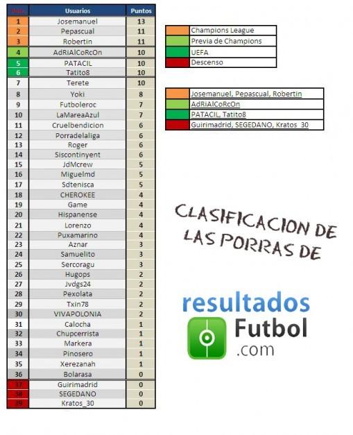 Clasificación de las porras de resultados-futbol (IV)