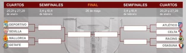 Tabla Copa del Rey